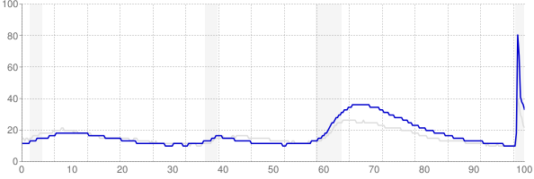 Nevada monthly unemployment rate chart from 1990 to September 2020